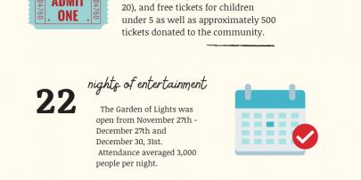 An Update on Redding's Garden of Lights